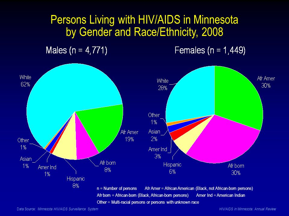 Data Source: Minnesota HIV/AIDS Surveillance System HIV/AIDS in Minnesota: Annual Review Persons Living with HIV/AIDS in Minnesota by Gender and Race/
