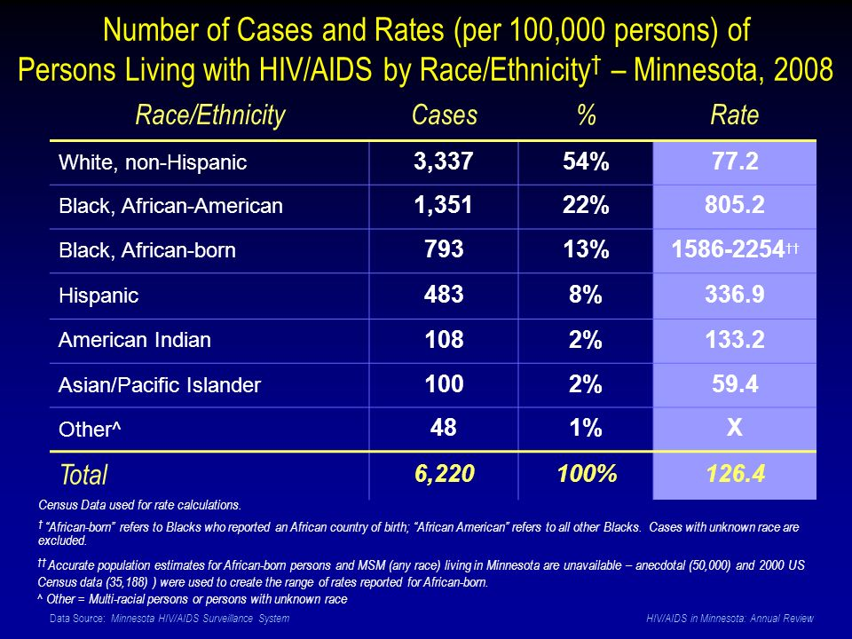 Data Source: Minnesota HIV/AIDS Surveillance System HIV/AIDS in Minnesota: Annual Review Number of Cases and Rates (per 100,000 persons) of Persons Living with HIV/AIDS by Race/Ethnicity – Minnesota, 2008 Race/EthnicityCases%Rate White, non-Hispanic 3,33754%77.2 Black, African-American 1,35122%805.2 Black, African-born 79313%1586-2254 Hispanic 4838%336.9 American Indian 1082%133.2 Asian/Pacific Islander 1002%59.4 Other^ 481%X Total 6,220100%126.4 Accurate population estimates for African-born persons and MSM (any race) living in Minnesota are unavailable – anecdotal (50,000) and 2000 US Census data (35,188) ) were used to create the range of rates reported for African-born.