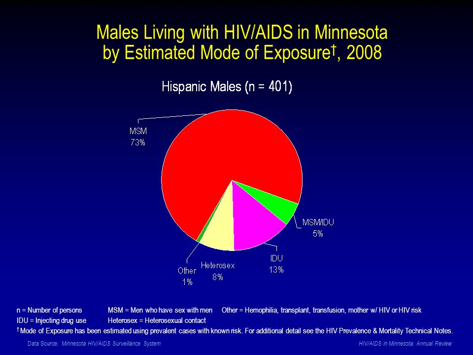 Data Source: Minnesota HIV/AIDS Surveillance System HIV/AIDS in Minnesota: Annual Review n = Number of persons MSM = Men who have sex with men Other = Hemophilia, transplant, transfusion, mother w/ HIV or HIV risk IDU = Injecting drug use Heterosex = Heterosexual contact Mode of Exposure has been estimated using prevalent cases with known risk.