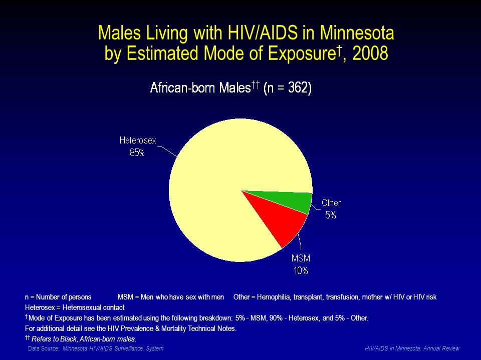 Data Source: Minnesota HIV/AIDS Surveillance System HIV/AIDS in Minnesota: Annual Review n = Number of persons MSM = Men who have sex with men Other = Hemophilia, transplant, transfusion, mother w/ HIV or HIV risk Heterosex = Heterosexual contact Mode of Exposure has been estimated using the following breakdown: 5% - MSM, 90% - Heterosex, and 5% - Other.