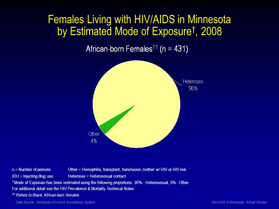 Data Source: Minnesota HIV/AIDS Surveillance System HIV/AIDS in Minnesota: Annual Review Females Living with HIV/AIDS in Minnesota by Estimated Mode of Exposure, 2008 n = Number of personsOther = Hemophilia, transplant, transfusion, mother w/ HIV or HIV risk IDU = Injecting drug use Heterosex = Heterosexual contact Mode of Exposure has been estimated using the following proportions: 95% - Heterosexual, 5% - Other.
