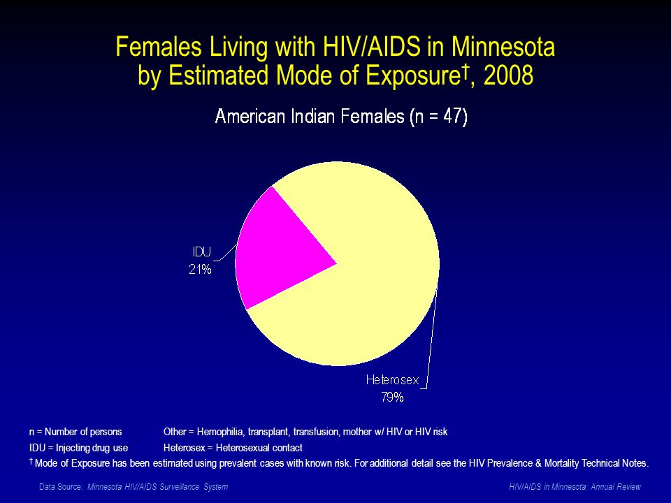 Data Source: Minnesota HIV/AIDS Surveillance System HIV/AIDS in Minnesota: Annual Review Females Living with HIV/AIDS in Minnesota by Estimated Mode of Exposure, 2008 n = Number of personsOther = Hemophilia, transplant, transfusion, mother w/ HIV or HIV risk IDU = Injecting drug use Heterosex = Heterosexual contact Mode of Exposure has been estimated using prevalent cases with known risk.
