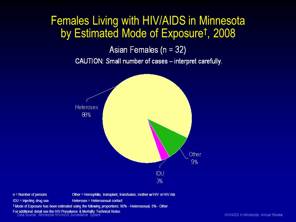 Data Source: Minnesota HIV/AIDS Surveillance System HIV/AIDS in Minnesota: Annual Review Females Living with HIV/AIDS in Minnesota by Estimated Mode o