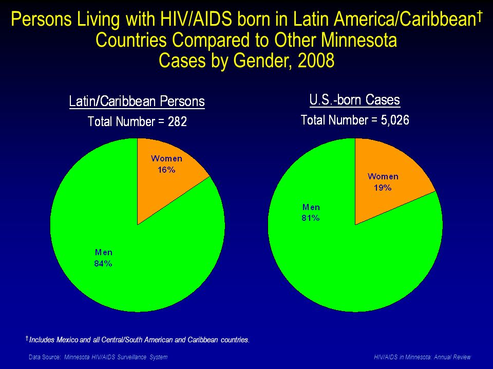 Data Source: Minnesota HIV/AIDS Surveillance System HIV/AIDS in Minnesota: Annual Review Persons Living with HIV/AIDS born in Latin America/Caribbean