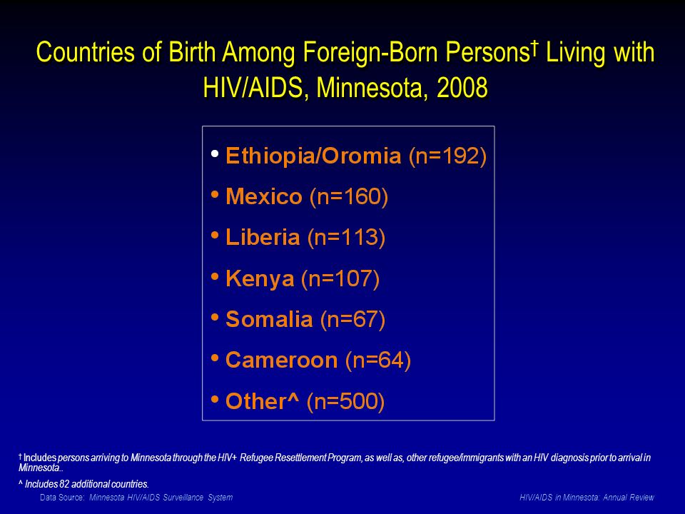 Data Source: Minnesota HIV/AIDS Surveillance System HIV/AIDS in Minnesota: Annual Review Countries of Birth Among Foreign-Born Persons Living with HIV/AIDS, Minnesota, 2008 Includes persons arriving to Minnesota through the HIV+ Refugee Resettlement Program, as well as, other refugee/immigrants with an HIV diagnosis prior to arrival in Minnesota..