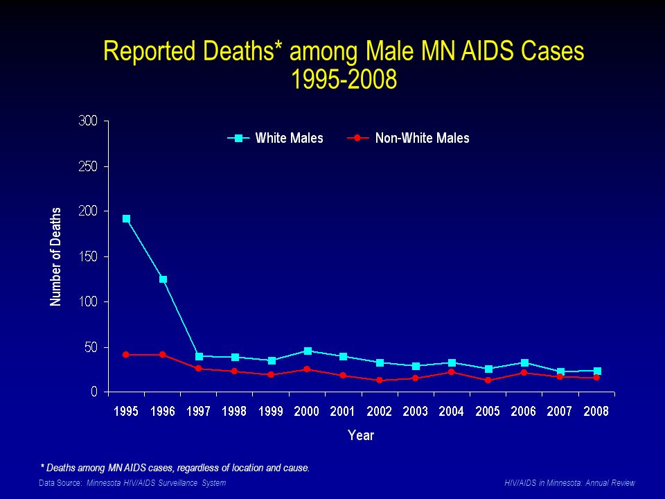 Data Source: Minnesota HIV/AIDS Surveillance System HIV/AIDS in Minnesota: Annual Review Reported Deaths* among Male MN AIDS Cases 1995-2008 * Deaths
