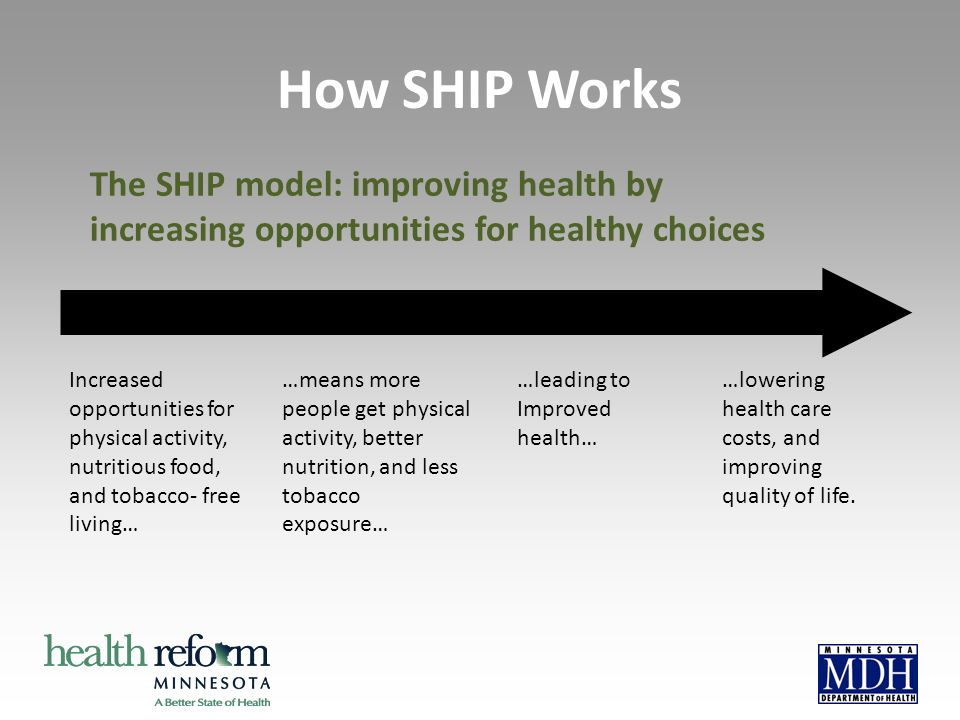 How SHIP Works The SHIP model: improving health by increasing opportunities for healthy choices Increased opportunities for physical activity, nutriti