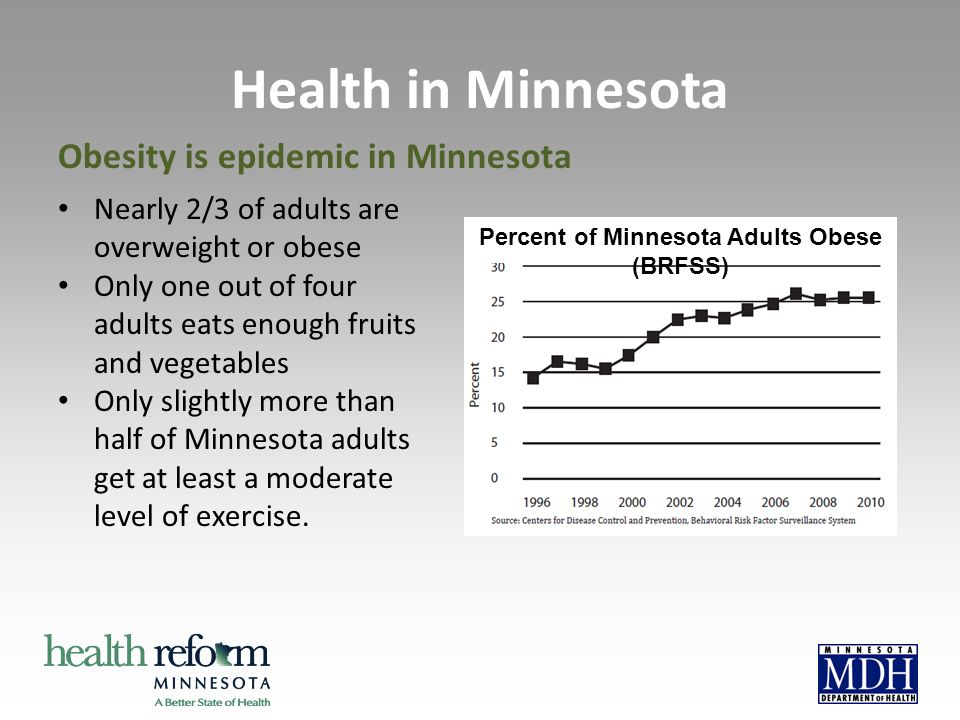 Percent of Minnesota Adults Obese (BRFSS) Health in Minnesota Nearly 2/3 of adults are overweight or obese Only one out of four adults eats enough fruits and vegetables Only slightly more than half of Minnesota adults get at least a moderate level of exercise.