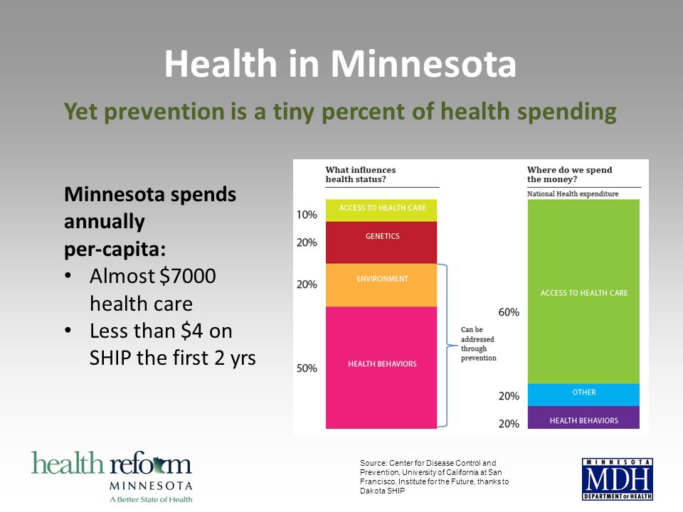 Source: Center for Disease Control and Prevention, University of California at San Francisco, Institute for the Future, thanks to Dakota SHIP Minnesota spends annually per-capita: Almost $7000 health care Less than $4 on SHIP the first 2 yrs Health in Minnesota Yet prevention is a tiny percent of health spending