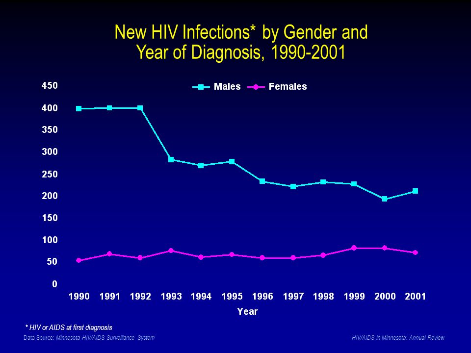 Data Source: Minnesota HIV/AIDS Surveillance System HIV/AIDS in Minnesota: Annual Review New HIV Infections* by Gender and Year of Diagnosis, 1990-2001 * HIV or AIDS at first diagnosis