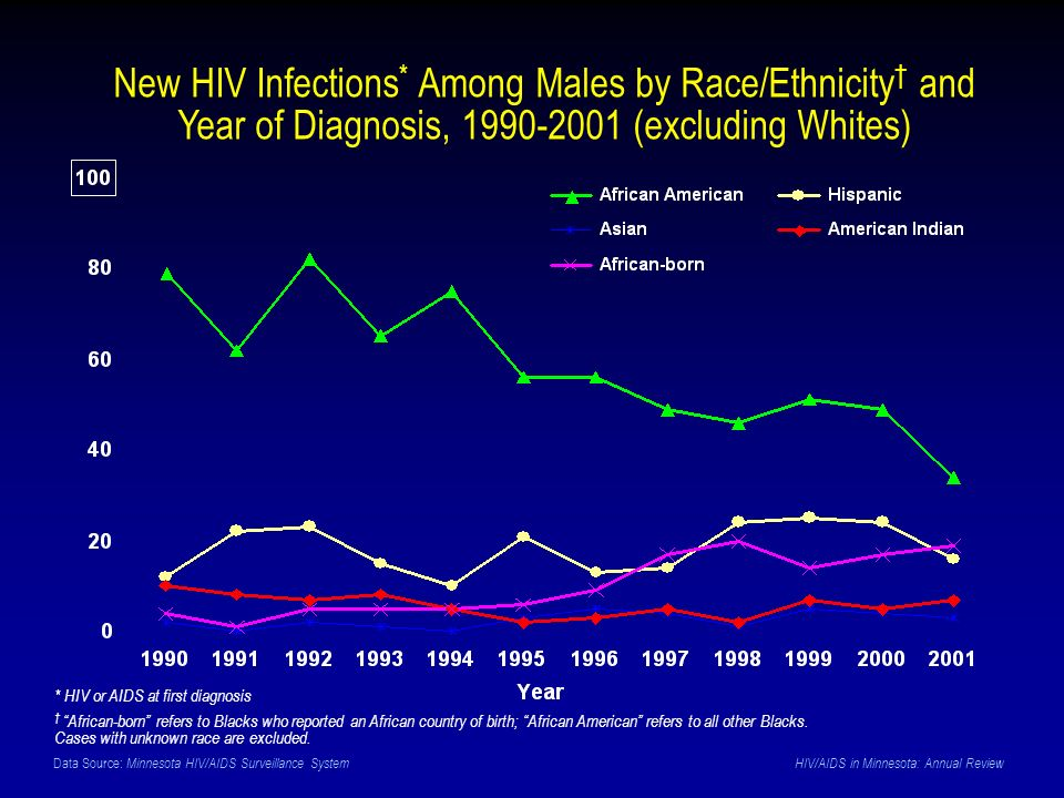 Data Source: Minnesota HIV/AIDS Surveillance System HIV/AIDS in Minnesota: Annual Review New HIV Infections * Among Males by Race/Ethnicity and Year of Diagnosis, 1990-2001 (excluding Whites) * HIV or AIDS at first diagnosis African-born refers to Blacks who reported an African country of birth; African American refers to all other Blacks.