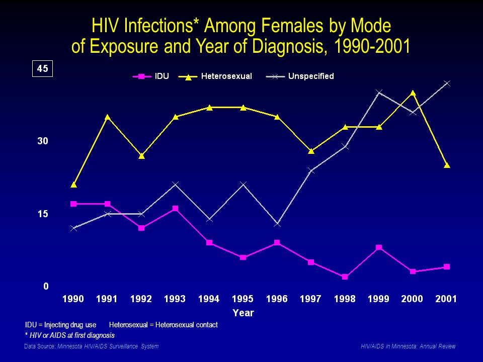 Data Source: Minnesota HIV/AIDS Surveillance System HIV/AIDS in Minnesota: Annual Review HIV Infections* Among Females by Mode of Exposure and Year of Diagnosis, 1990-2001 IDU = Injecting drug use Heterosexual = Heterosexual contact * HIV or AIDS at first diagnosis