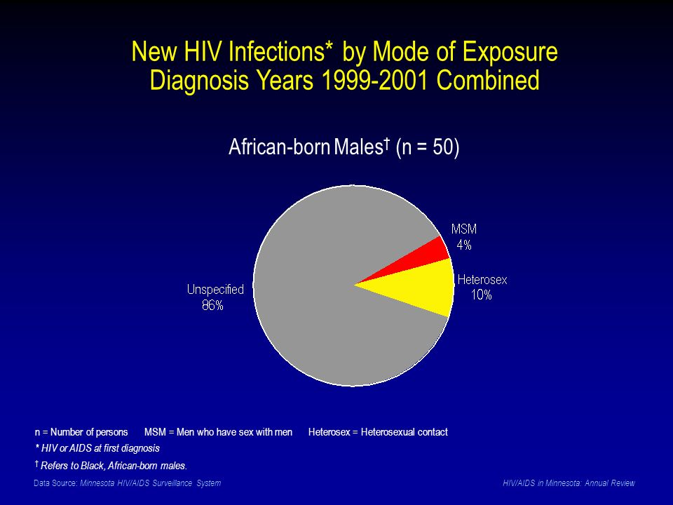 Data Source: Minnesota HIV/AIDS Surveillance System HIV/AIDS in Minnesota: Annual Review New HIV Infections* by Mode of Exposure Diagnosis Years 1999-2001 Combined African-born Males (n = 50) n = Number of persons MSM = Men who have sex with men Heterosex = Heterosexual contact * HIV or AIDS at first diagnosis Refers to Black, African-born males.