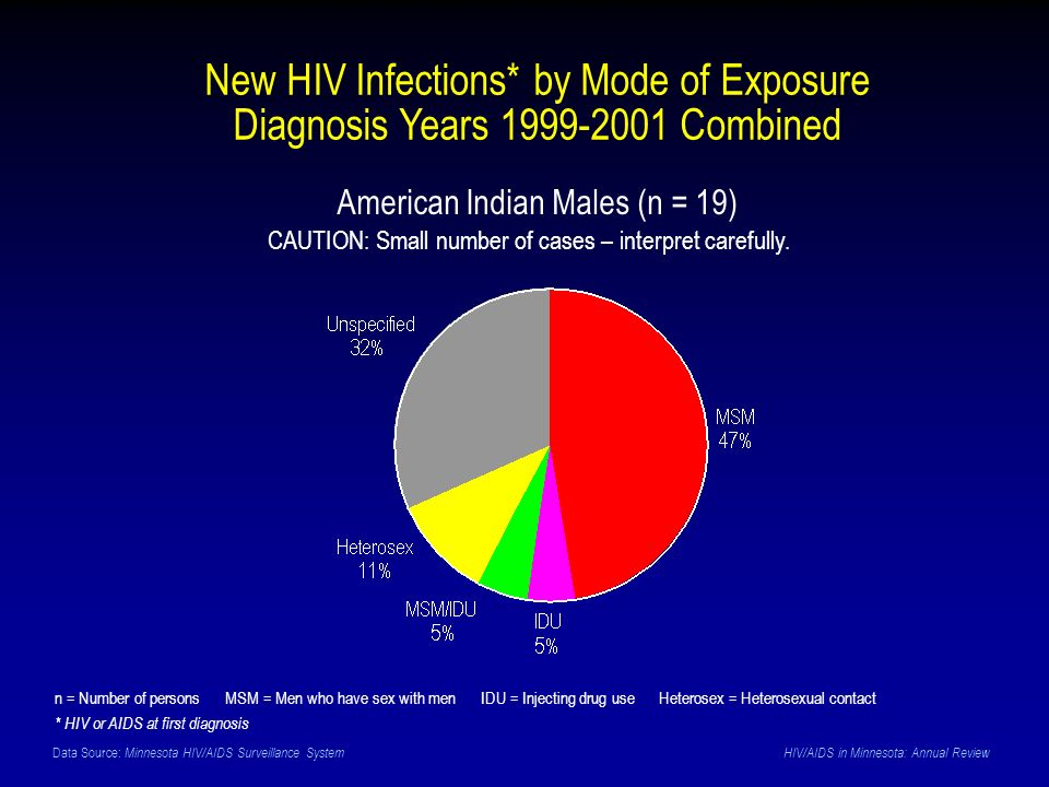 Data Source: Minnesota HIV/AIDS Surveillance System HIV/AIDS in Minnesota: Annual Review New HIV Infections* by Mode of Exposure Diagnosis Years 1999-2001 Combined American Indian Males (n = 19) n = Number of persons MSM = Men who have sex with men IDU = Injecting drug use Heterosex = Heterosexual contact * HIV or AIDS at first diagnosis CAUTION: Small number of cases – interpret carefully.