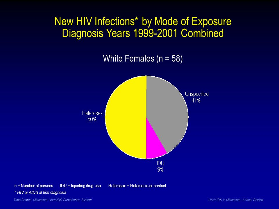 Data Source: Minnesota HIV/AIDS Surveillance System HIV/AIDS in Minnesota: Annual Review New HIV Infections* by Mode of Exposure Diagnosis Years 1999-2001 Combined n = Number of persons IDU = Injecting drug use Heterosex = Heterosexual contact * HIV or AIDS at first diagnosis White Females (n = 58)