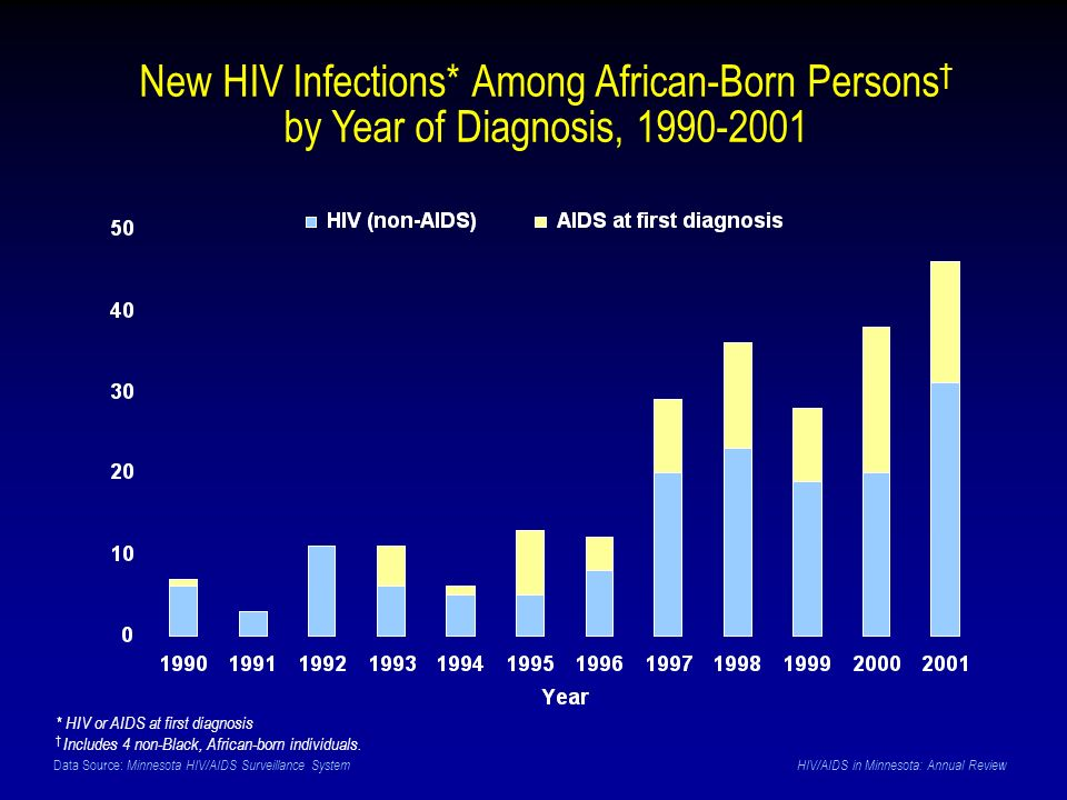 Data Source: Minnesota HIV/AIDS Surveillance System HIV/AIDS in Minnesota: Annual Review New HIV Infections* Among African-Born Persons by Year of Diagnosis, 1990-2001 * HIV or AIDS at first diagnosis Includes 4 non-Black, African-born individuals.