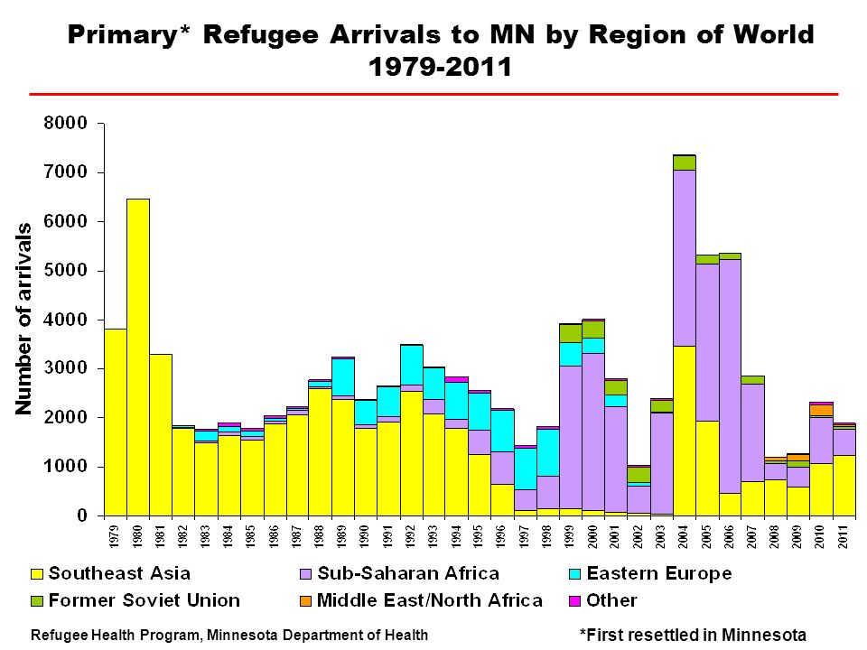 Primary* Refugee Arrivals to MN by Region of World 1979-2011 Refugee Health Program, Minnesota Department of Health *First resettled in Minnesota