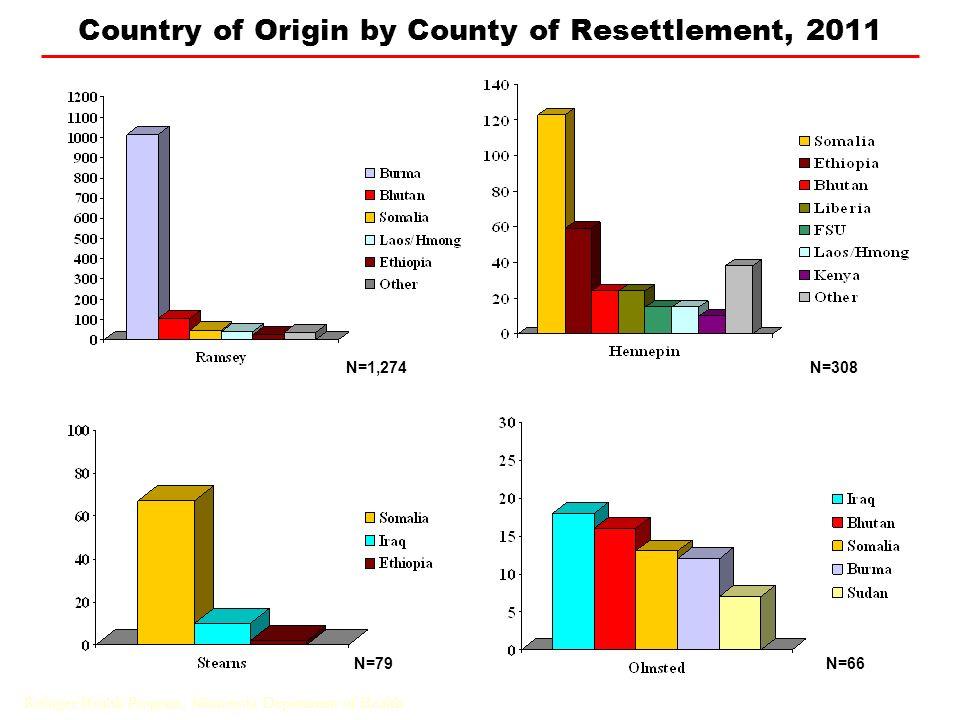 Country of Origin by County of Resettlement, 2011 N=308N=1,274 N=79N=66 Refugee Health Program, Minnesota Department of Health