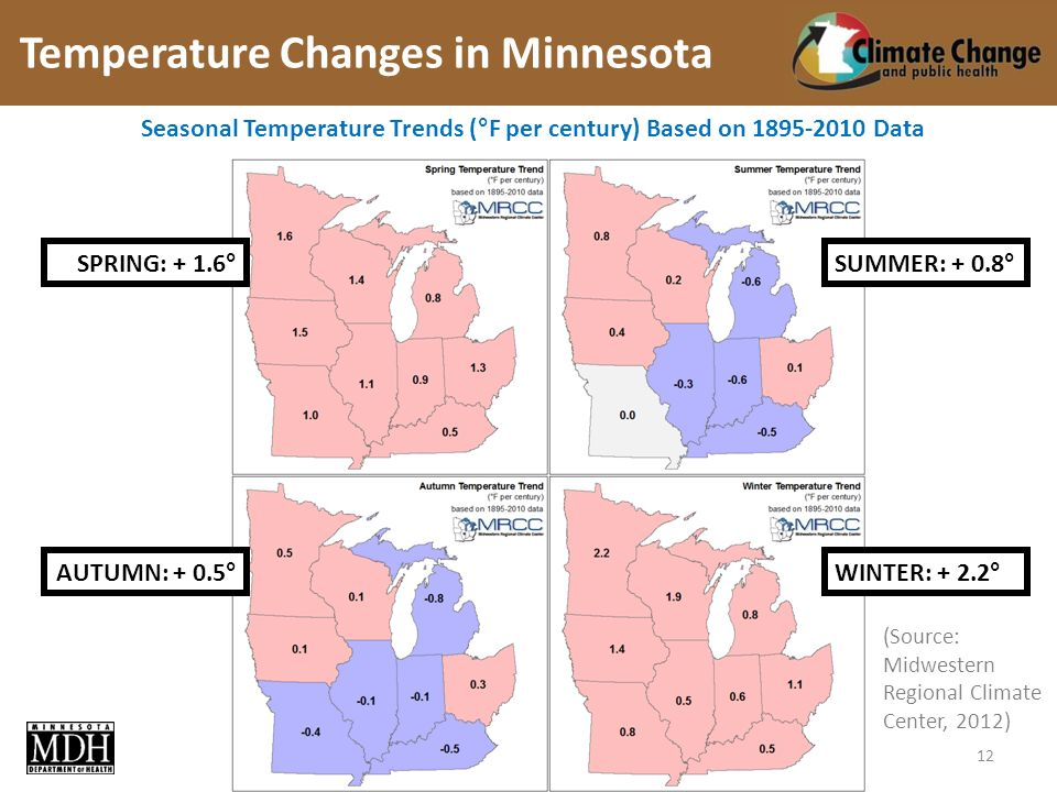(Source: Midwestern Regional Climate Center, 2012) WINTER: + 2.2°AUTUMN: + 0.5° SUMMER: + 0.8°SPRING: + 1.6° Seasonal Temperature Trends (°F per century) Based on Data Temperature Changes in Minnesota 12