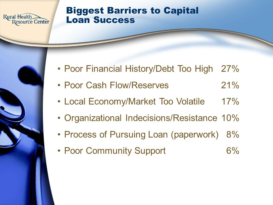 Poor Financial History/Debt Too High 27% Poor Cash Flow/Reserves21% Local Economy/Market Too Volatile17% Organizational Indecisions/Resistance10% Process of Pursuing Loan (paperwork) 8% Poor Community Support 6% Biggest Barriers to Capital Loan Success
