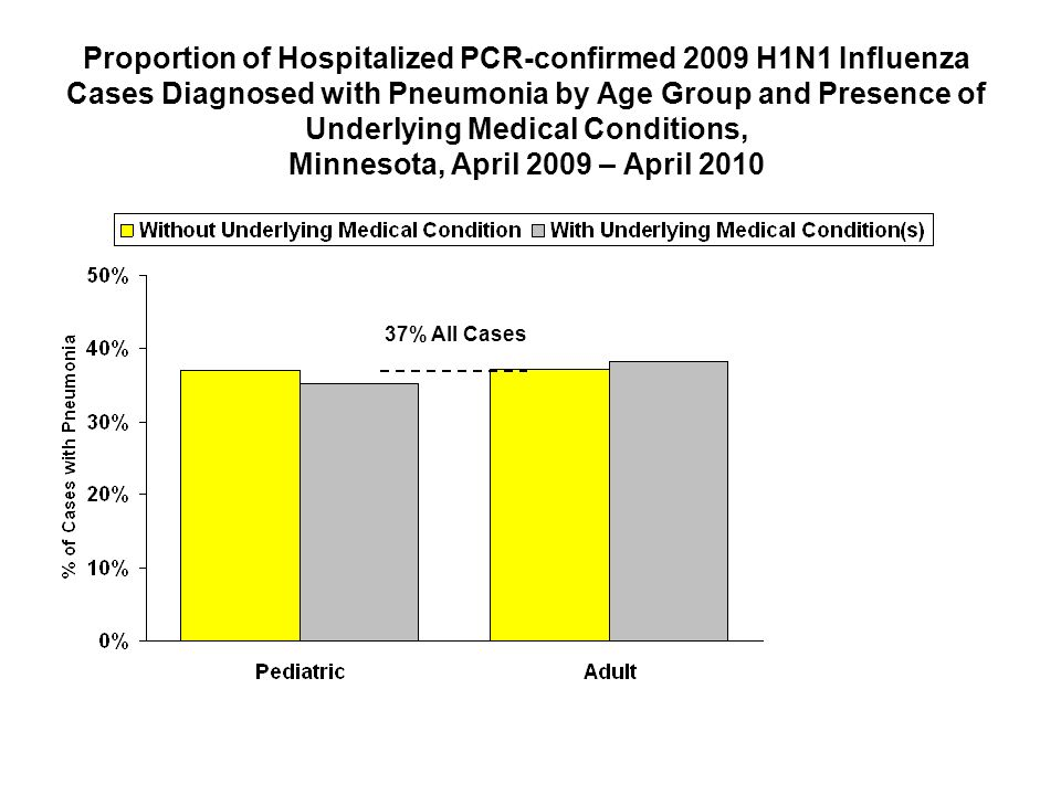 Proportion of Hospitalized PCR-confirmed 2009 H1N1 Influenza Cases Diagnosed with Pneumonia by Age Group and Presence of Underlying Medical Conditions