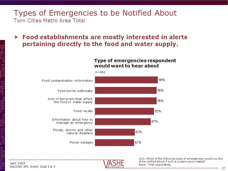 26 April 2005 NACCHO APC Grant, Goal 3 & 4 Predominant majority of food managers are receptive to receiving emergency alert information.