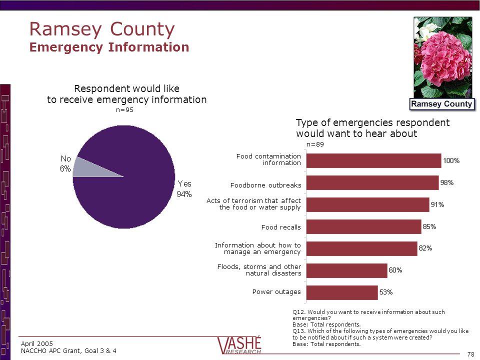 77 April 2005 NACCHO APC Grant, Goal 3 & 4 Ramsey County Emergencies Business has emergency plan n=95 Q11a.