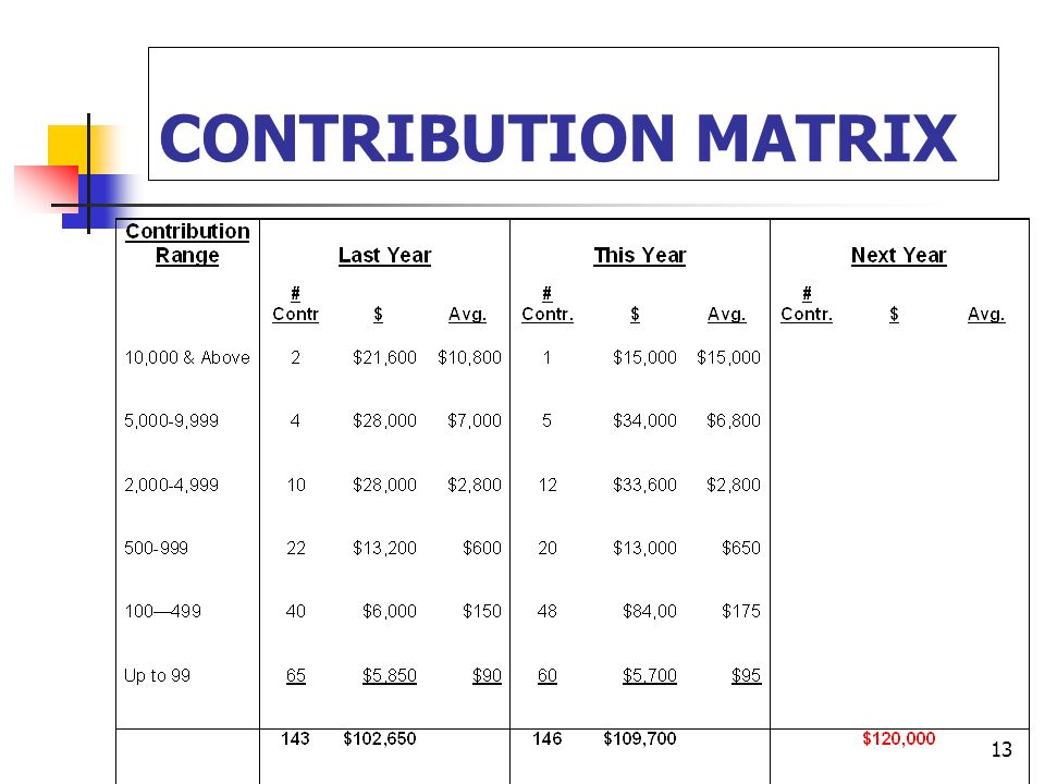 13 CONTRIBUTION MATRIX