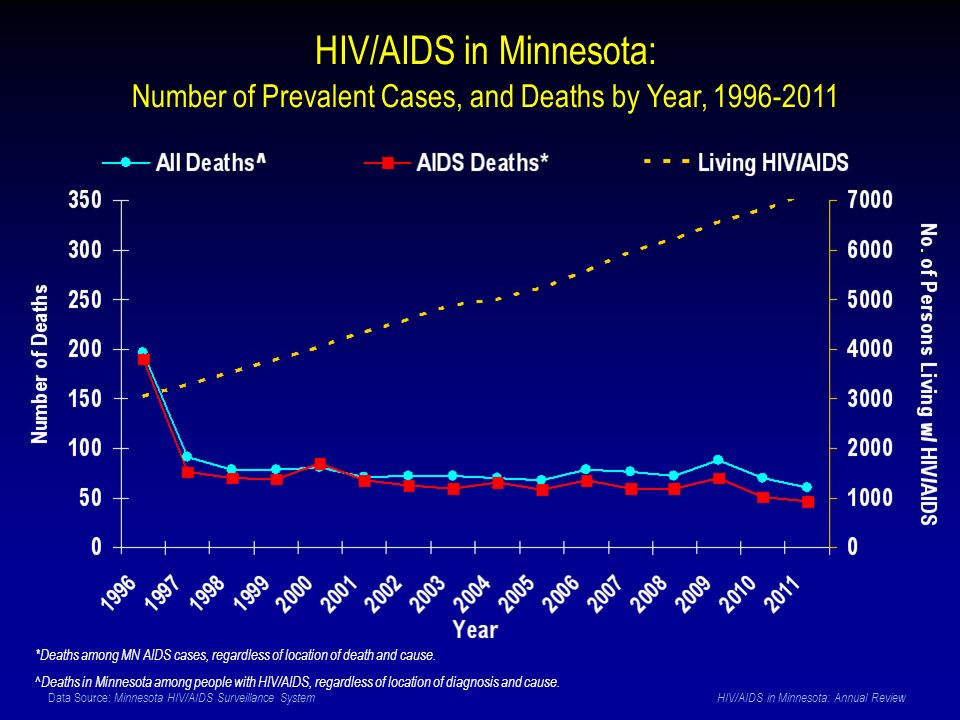 Data Source: Minnesota HIV/AIDS Surveillance System HIV/AIDS in Minnesota: Annual Review HIV/AIDS in Minnesota: Number of Prevalent Cases, and Deaths by Year, 1996-2011 *Deaths among MN AIDS cases, regardless of location of death and cause.