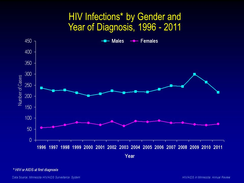 Data Source: Minnesota HIV/AIDS Surveillance System HIV/AIDS in Minnesota: Annual Review HIV Infections* by Gender and Year of Diagnosis, 1996 - 2011 * HIV or AIDS at first diagnosis