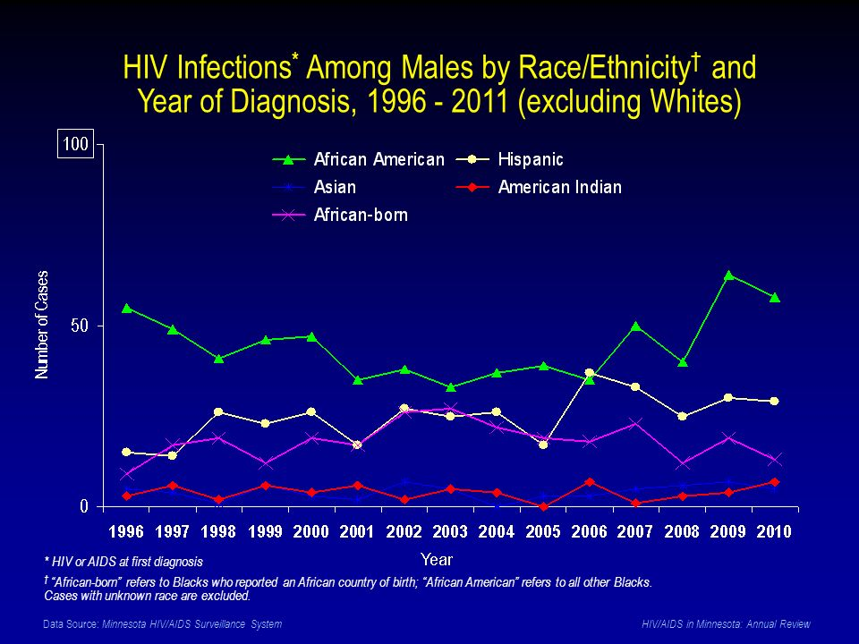Data Source: Minnesota HIV/AIDS Surveillance System HIV/AIDS in Minnesota: Annual Review * HIV or AIDS at first diagnosis African-born refers to Blacks who reported an African country of birth; African American refers to all other Blacks.