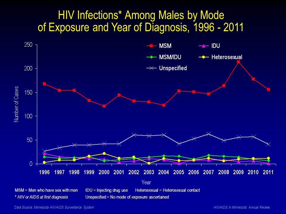 Data Source: Minnesota HIV/AIDS Surveillance System HIV/AIDS in Minnesota: Annual Review HIV Infections* Among Males by Mode of Exposure and Year of Diagnosis, 1996 - 2011 MSM = Men who have sex with men IDU = Injecting drug use Heterosexual = Heterosexual contact * HIV or AIDS at first diagnosis Unspecified = No mode of exposure ascertained