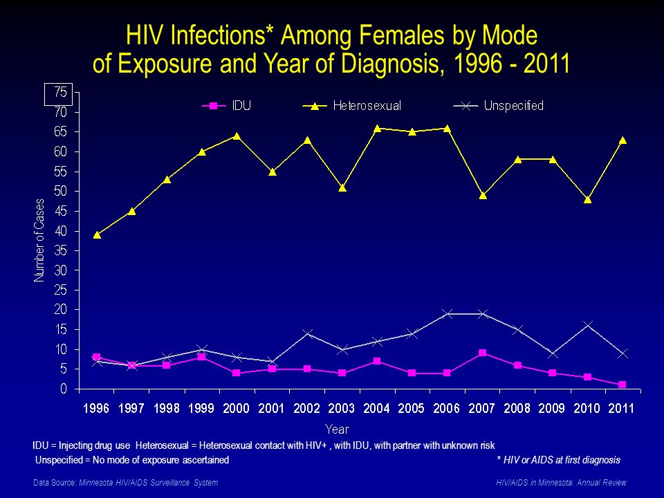 Data Source: Minnesota HIV/AIDS Surveillance System HIV/AIDS in Minnesota: Annual Review HIV Infections* Among Females by Mode of Exposure and Year of Diagnosis, 1996 - 2011 IDU = Injecting drug use Heterosexual = Heterosexual contact with HIV+, with IDU, with partner with unknown risk Unspecified = No mode of exposure ascertained* HIV or AIDS at first diagnosis