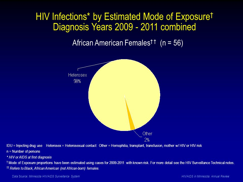 Data Source: Minnesota HIV/AIDS Surveillance System HIV/AIDS in Minnesota: Annual Review African American Females (n = 56) IDU = Injecting drug use Heterosex = Heterosexual contact Other = Hemophilia, transplant, transfusion, mother w/ HIV or HIV risk n = Number of persons * HIV or AIDS at first diagnosis Mode of Exposure proportions have been estimated using cases for 2009-2011 with known risk.