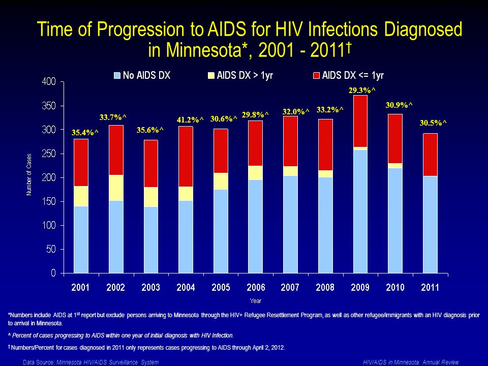 Data Source: Minnesota HIV/AIDS Surveillance System HIV/AIDS in Minnesota: Annual Review Time of Progression to AIDS for HIV Infections Diagnosed in Minnesota*, 2001 - 2011 *Numbers include AIDS at 1 st report but exclude persons arriving to Minnesota through the HIV+ Refugee Resettlement Program, as well as other refugee/immigrants with an HIV diagnosis prior to arrival in Minnesota.