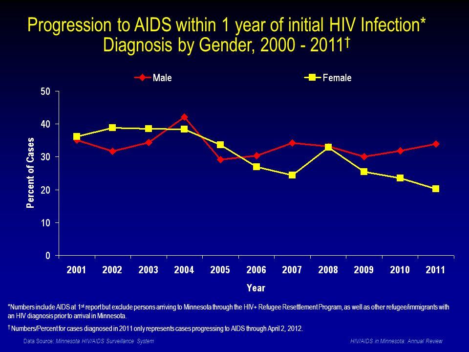 Data Source: Minnesota HIV/AIDS Surveillance System HIV/AIDS in Minnesota: Annual Review Progression to AIDS within 1 year of initial HIV Infection* Diagnosis by Gender, 2000 - 2011 *Numbers include AIDS at 1 st report but exclude persons arriving to Minnesota through the HIV+ Refugee Resettlement Program, as well as other refugee/immigrants with an HIV diagnosis prior to arrival in Minnesota.