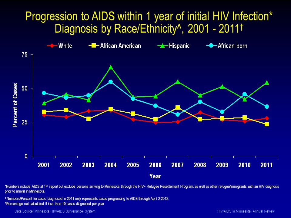 Data Source: Minnesota HIV/AIDS Surveillance System HIV/AIDS in Minnesota: Annual Review Progression to AIDS within 1 year of initial HIV Infection* Diagnosis by Race/Ethnicity^, 2001 - 2011 *Numbers include AIDS at 1 st report but exclude persons arriving to Minnesota through the HIV+ Refugee Resettlement Program, as well as other refugee/immigrants with an HIV diagnosis prior to arrival in Minnesota.