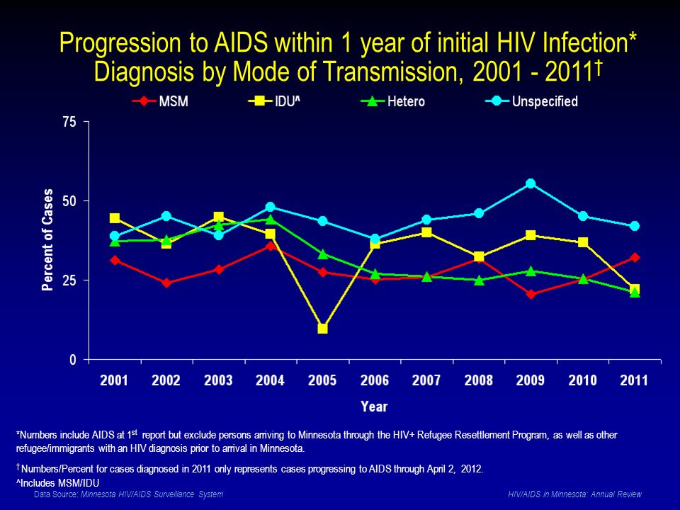 Data Source: Minnesota HIV/AIDS Surveillance System HIV/AIDS in Minnesota: Annual Review Progression to AIDS within 1 year of initial HIV Infection* Diagnosis by Mode of Transmission, 2001 - 2011 *Numbers include AIDS at 1 st report but exclude persons arriving to Minnesota through the HIV+ Refugee Resettlement Program, as well as other refugee/immigrants with an HIV diagnosis prior to arrival in Minnesota.