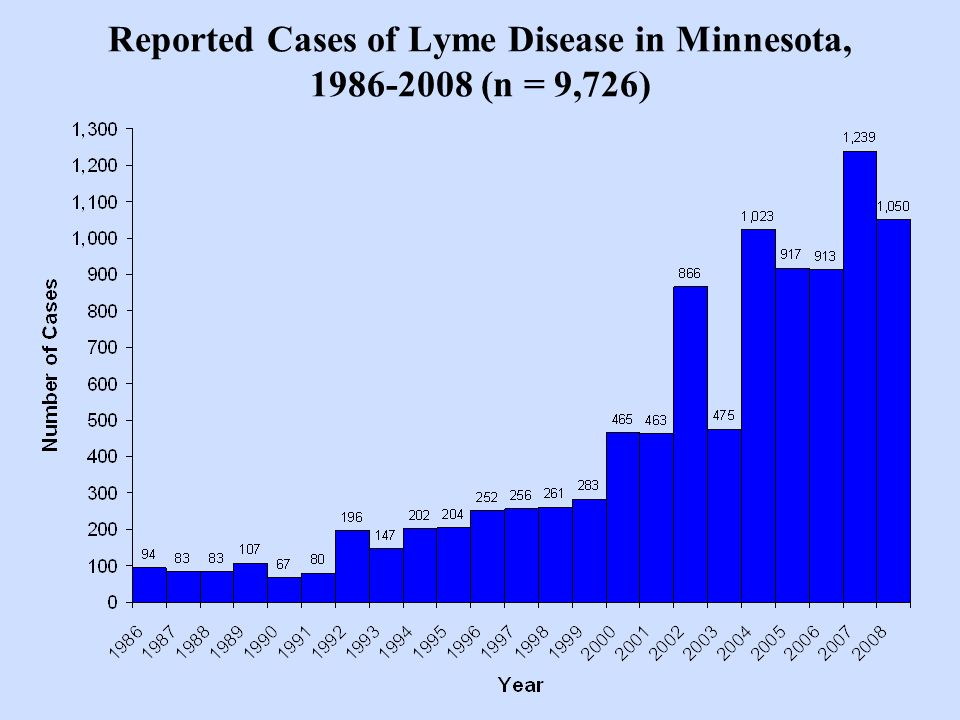 Reported Cases of Lyme Disease in Minnesota, 1986-2008 (n = 9,726)