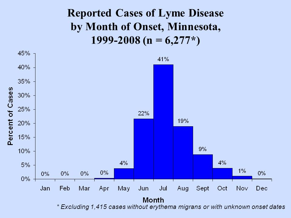 Reported Cases of Lyme Disease by Month of Onset, Minnesota, 1999-2008 (n = 6,277*) * Excluding 1,415 cases without erythema migrans or with unknown o