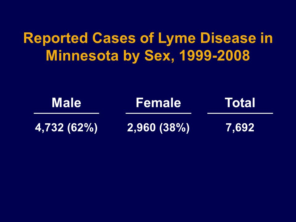 Reported Cases of Lyme Disease in Minnesota by Sex, 1999-2008 2,960 (38%) Female 4,732 (62%) Male 7,692 Total
