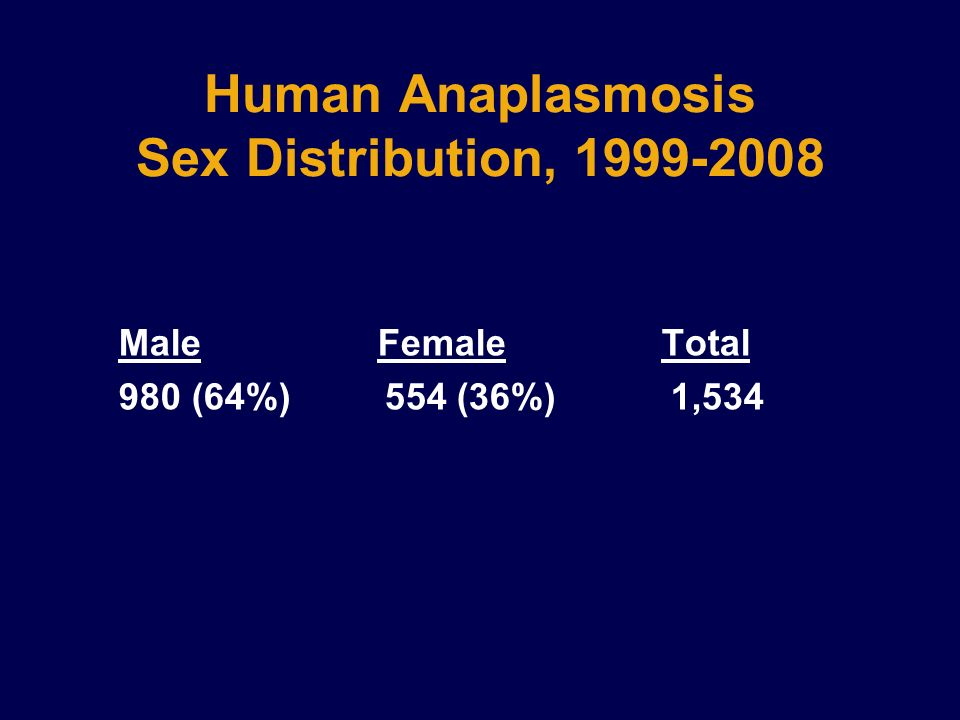 Human Anaplasmosis Sex Distribution, 1999-2008 Male Female Total 980 (64%) 554 (36%) 1,534