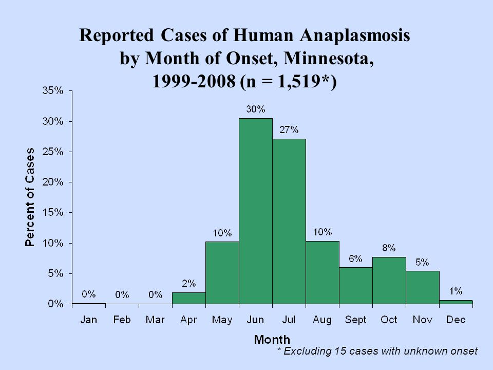 Reported Cases of Human Anaplasmosis by Month of Onset, Minnesota, 1999-2008 (n = 1,519*) * Excluding 15 cases with unknown onset
