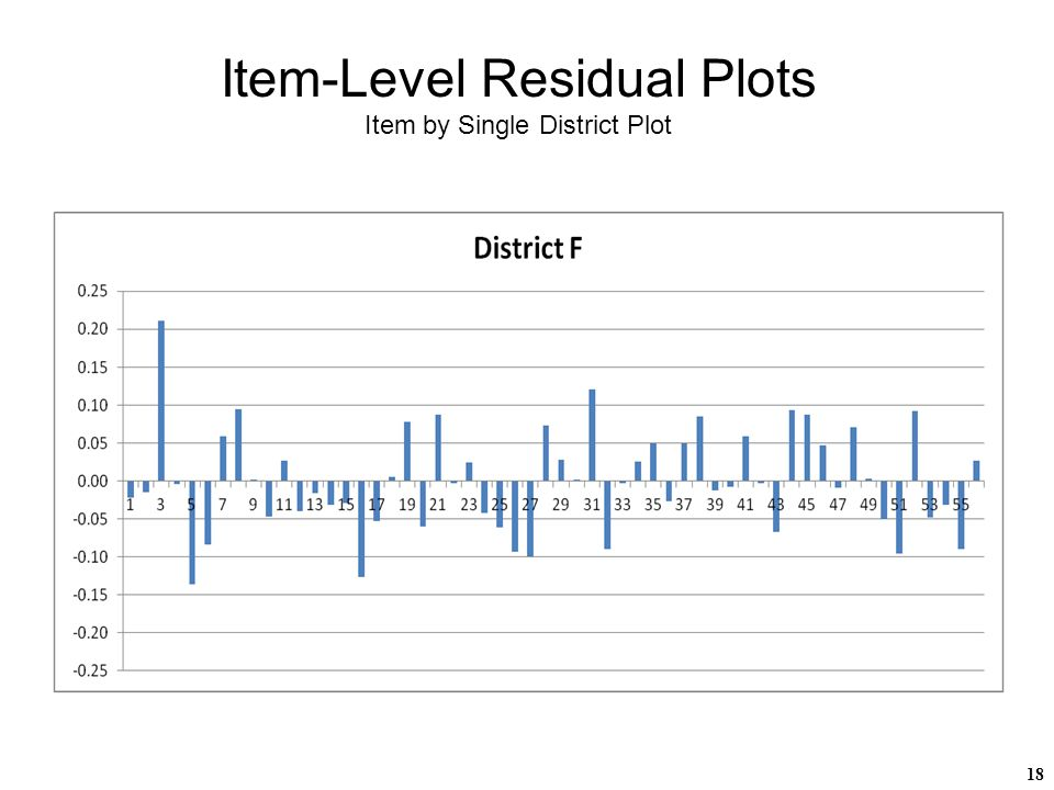 18 Item-Level Residual Plots Item by Single District Plot