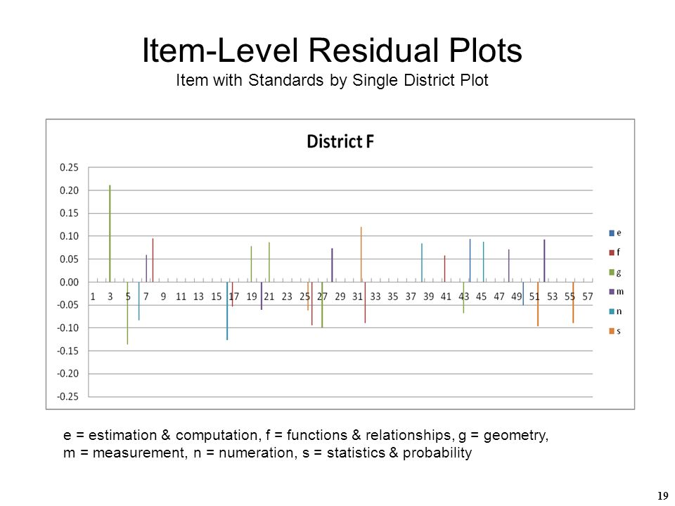 19 Item-Level Residual Plots Item with Standards by Single District Plot e = estimation & computation, f = functions & relationships, g = geometry, m = measurement, n = numeration, s = statistics & probability