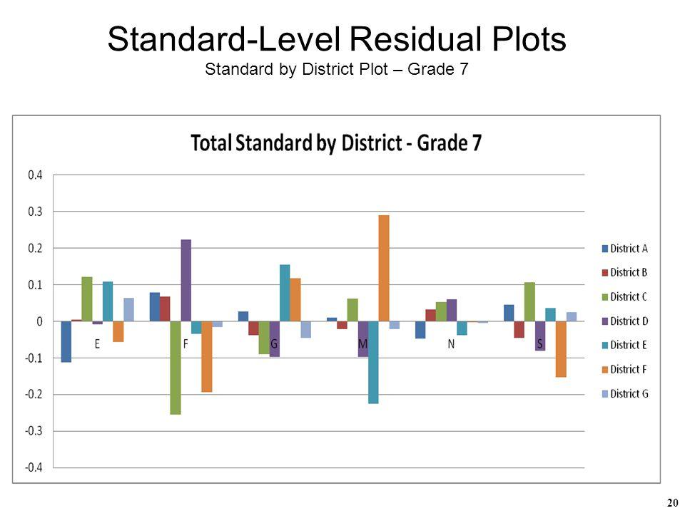 20 Standard-Level Residual Plots Standard by District Plot – Grade 7