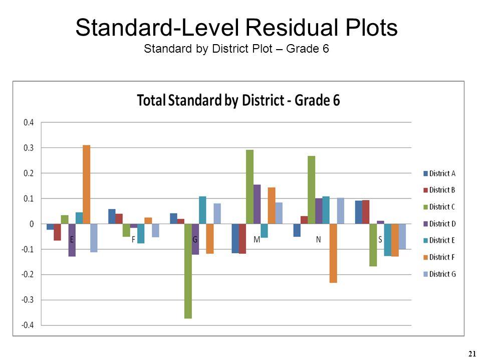 21 Standard-Level Residual Plots Standard by District Plot – Grade 6