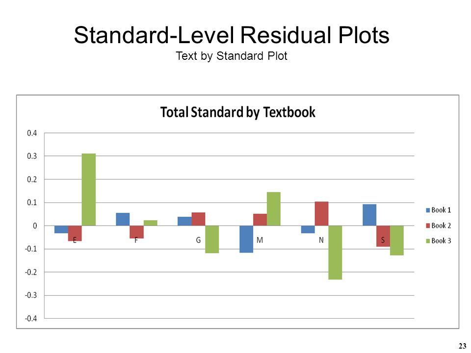 23 Standard-Level Residual Plots Text by Standard Plot