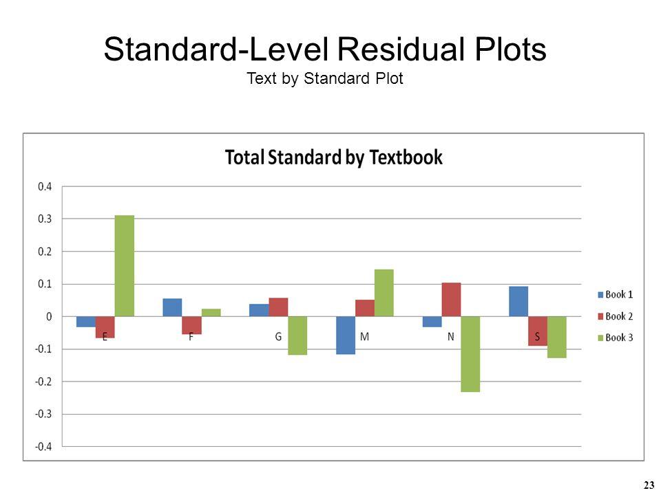 23 Standard-Level Residual Plots Text by Standard Plot