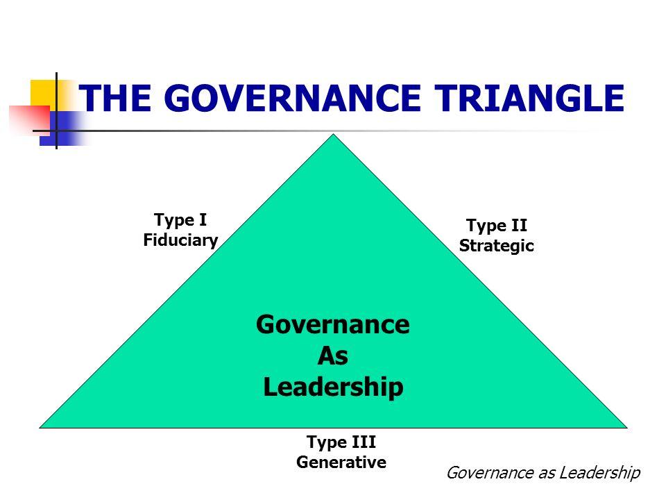 THE GOVERNANCE TRIANGLE Governance As Leadership Governance as Leadership Type I Fiduciary Type II Strategic Type III Generative